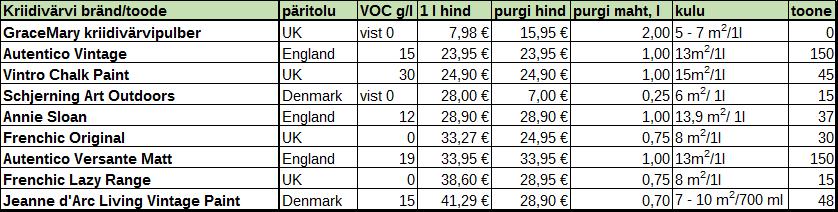 Kriidivärvide võrdlus tabel